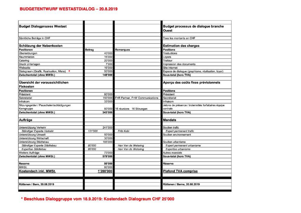thumbnail of Entwurf_Budget_ARGE_Westast_2019.08.20