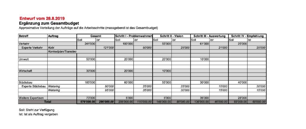 thumbnail of Entwurf_Budget_ARGE_Westast_2019.08.20 Kopie